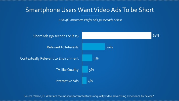 Smartphone users prefer short video ads