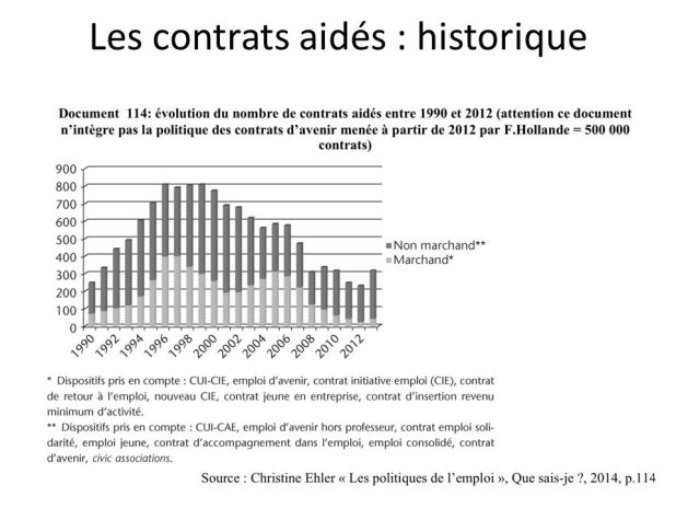 contrats aidés historique