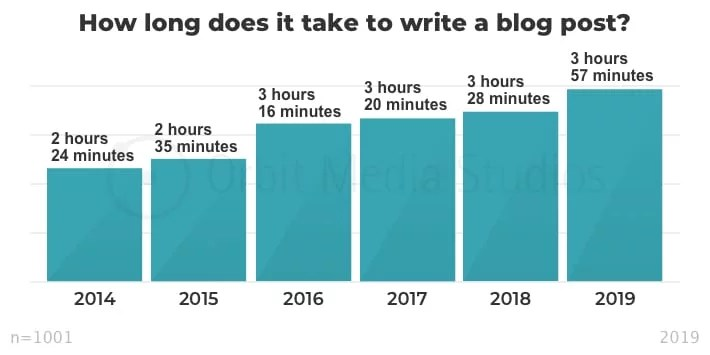 Graph showing drafting time over the years since 2014