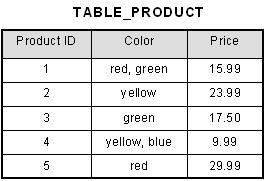 Unnormalized Table Example