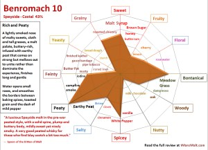 Benromach 10 flavor map review 1mansmalt.com