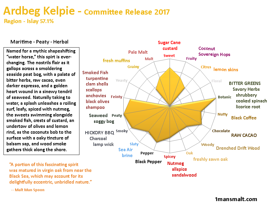 Ardbeg Kelpie Committee Chart improved JULY 2017