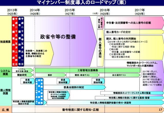「マイナンバー制度導入後のロードマップ(案)」