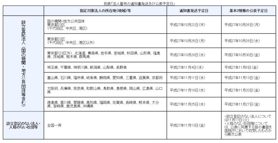 国税庁HP「法人番号に関するFAQ」が、最新版に更新!