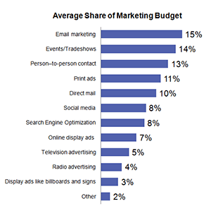 email-marketing-share-of-total-marketing-budget