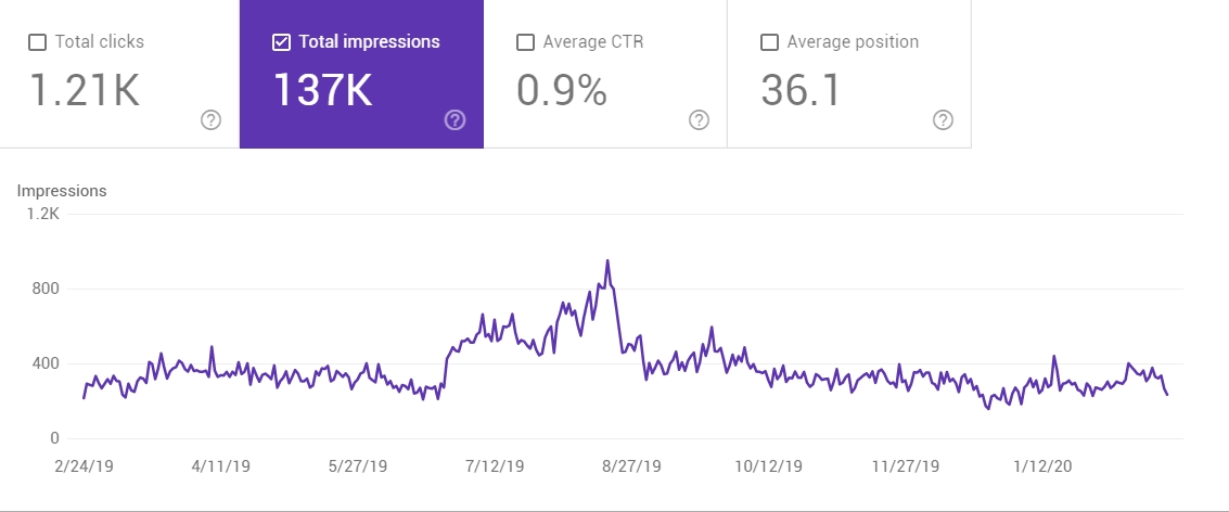 Local SEO Case Study Impressions