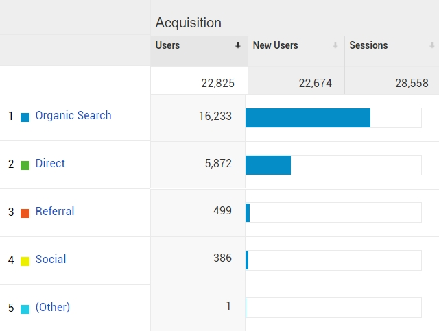 National Search Engine Optimization Case Study Traffic Acquisition Year