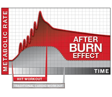 BURN CALORIES FOR UP TO 36 HOURS AFTER YOUR SESSION