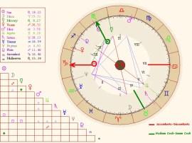 Birth_chart_example_2