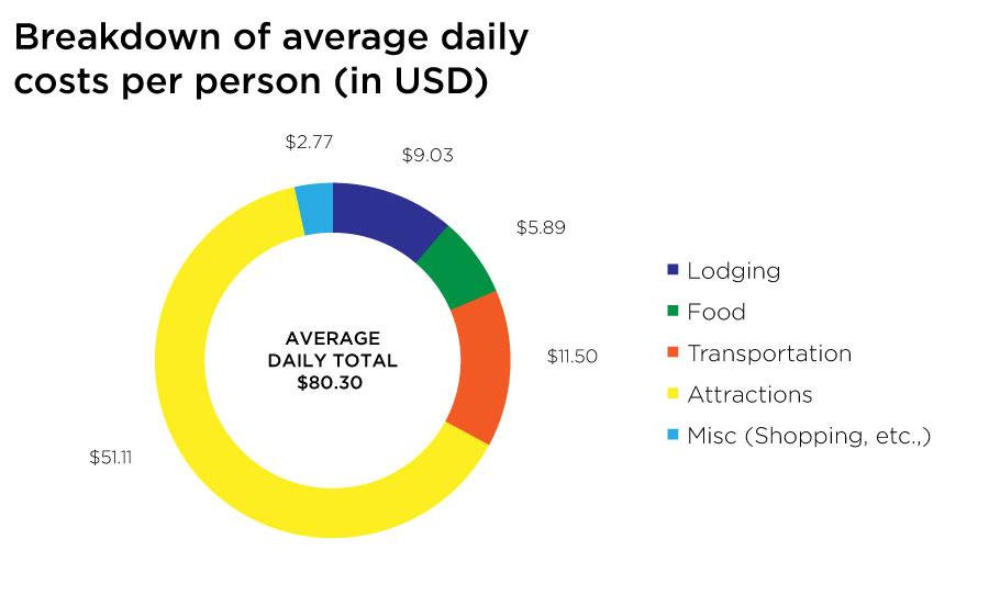 Daily Budget Malaysian Borneo