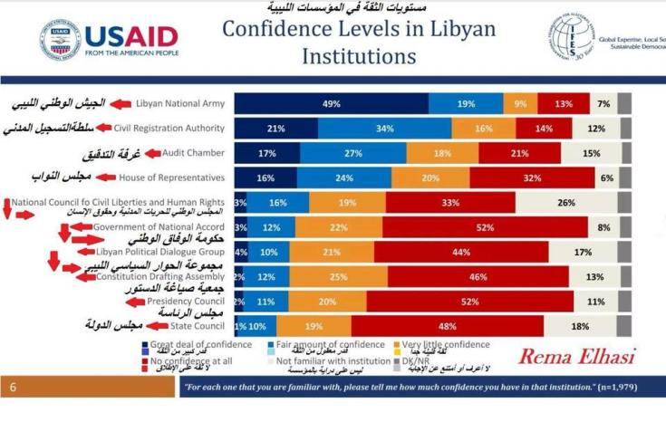 مسح قامت به وكالة USAID الأمريكية حول ثقة الليبيين بالمؤسسات الليبية القائمة