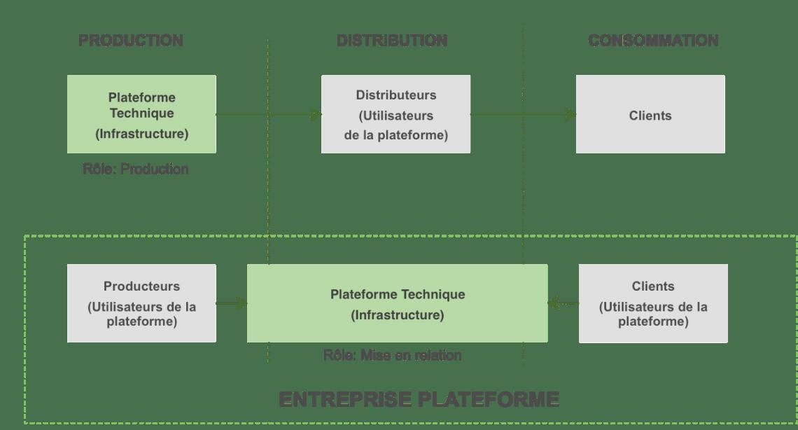 Plateforme et open-banking
