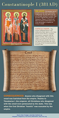 Constantinople I 381 AD infographic link