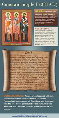 Constantinoble381AD infographic