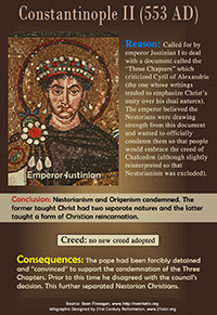 Constantinople II 381AD infographic link