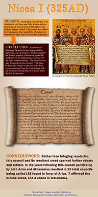 Nicea325AD-infographic