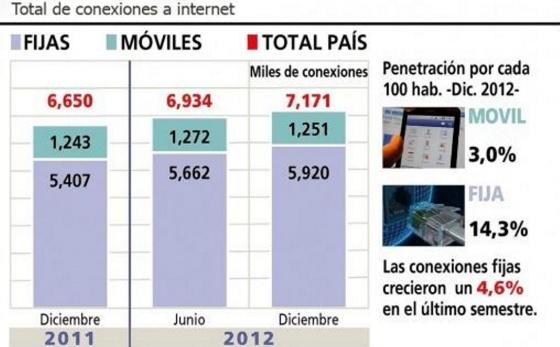 concexiones internet