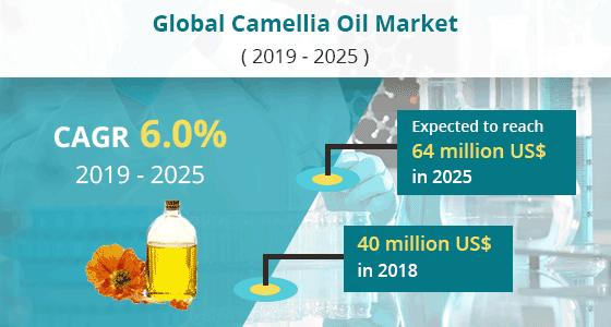 Camellia Oil Market