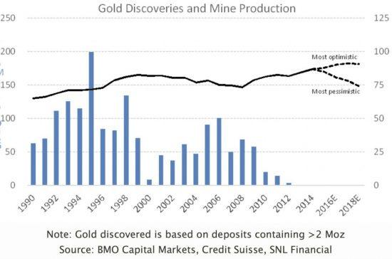 production d'or des mines et découvertes