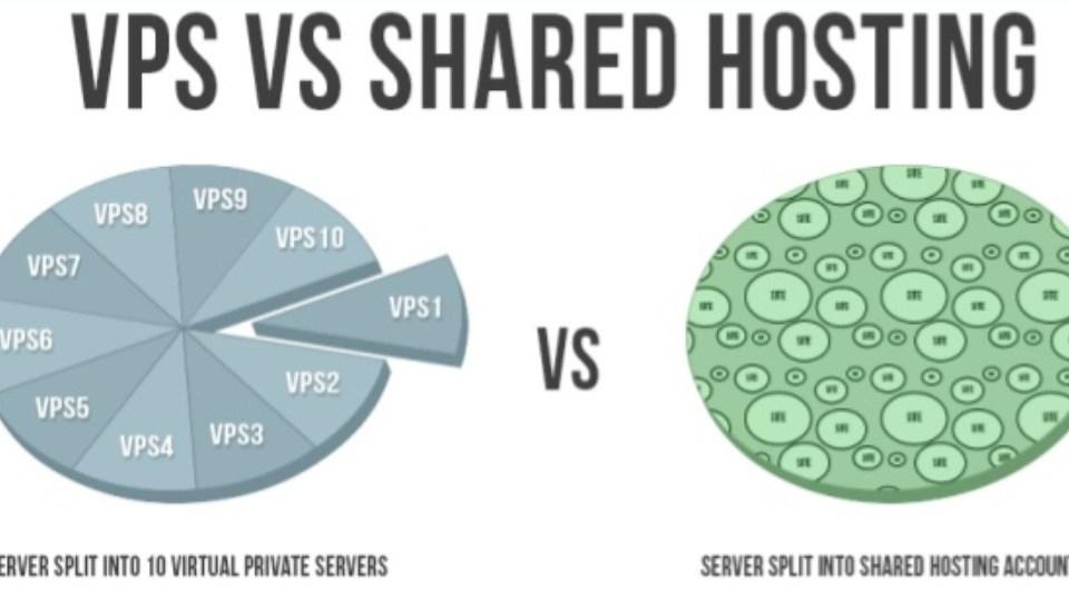 vps-vs-shared-servers
