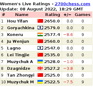 2700chess.com/women for more details and full list