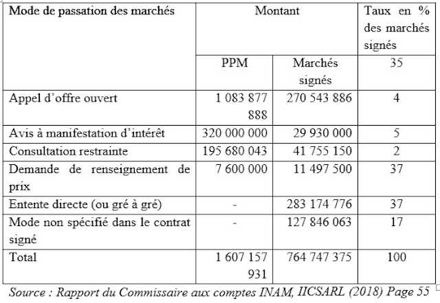 Tableau 19 Situation des marchés prévus et signés au cours de l'exercice 2018 par INAM Magouille à l'INAM: le pot aux roses enfin découvert !