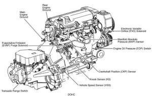 1997 Saturn Sc2 Engine Diagram 1999 Cadillac Seville STS