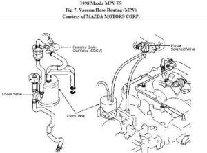 2001 Mazda Mpv Engine Diagram, 2001, Free Engine Image For User Manual Download