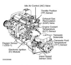 2002 Saturn SC1: I Need to Change the Idle Air Control