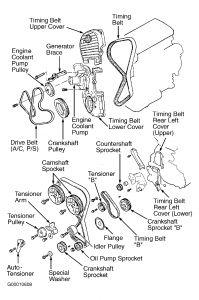 Timing Belt: Engine Mechanical Problem 4 Cyl Front Wheel Drive