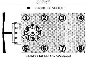 1992 Ford F250 Firing Order: My Truck Has Been Fouling Its Plugs