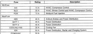 2000 Chevy Cavalier Engine Will Not Turn Overlost Power