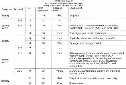 2001 Mitsubishi Galant Interior Fuse Box Diagram