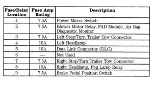1989 Ford Ranger Need Fuse Panel Diagram for 89' Ford Range