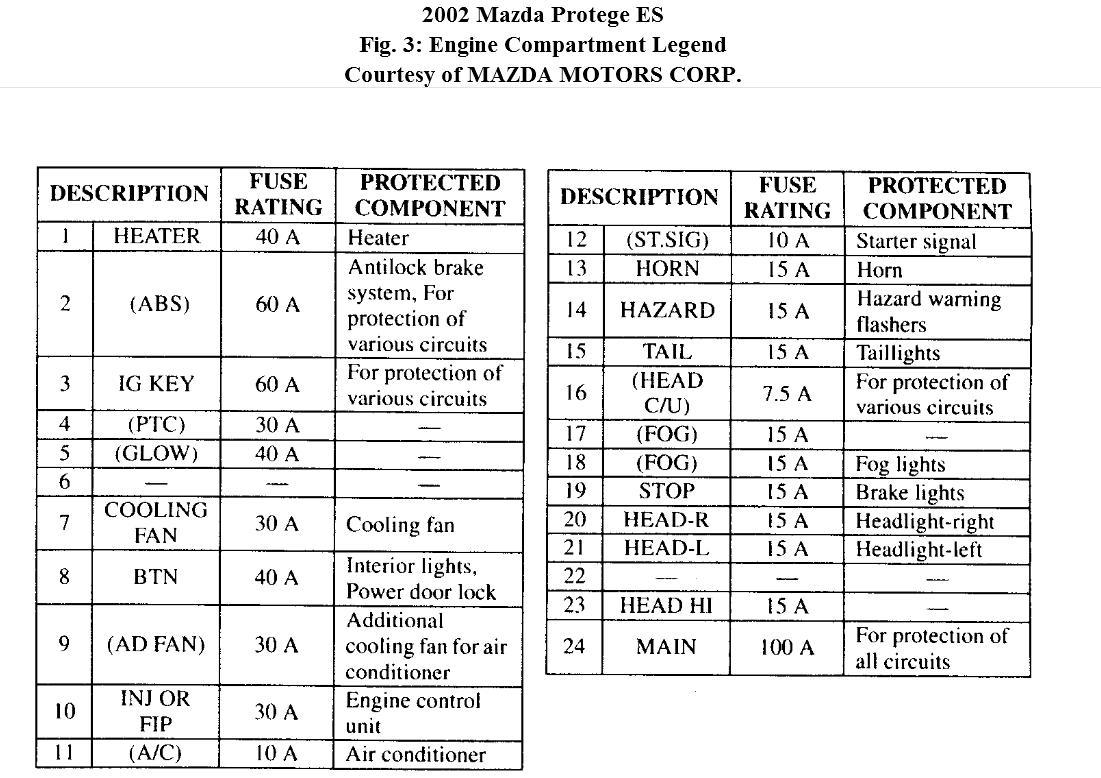 2001 mazda protege fuse diagram mazda protege5 2003 fuse box wiring diagram data  mazda protege5 2003 fuse box wiring
