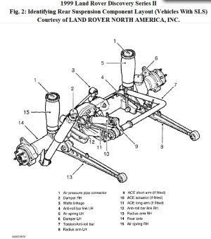 Discovery 2 Series, Rear Suspension: the Rear of My Discovery Has