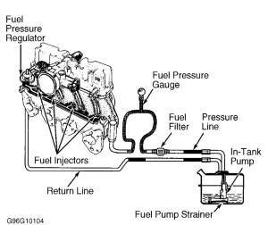 1996 Isuzu Hombre Fuel Pump No Power: Driving Down the