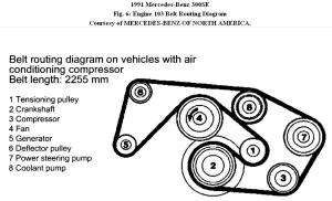 Serpentine Replacement: Where Is the Serpentine Belt