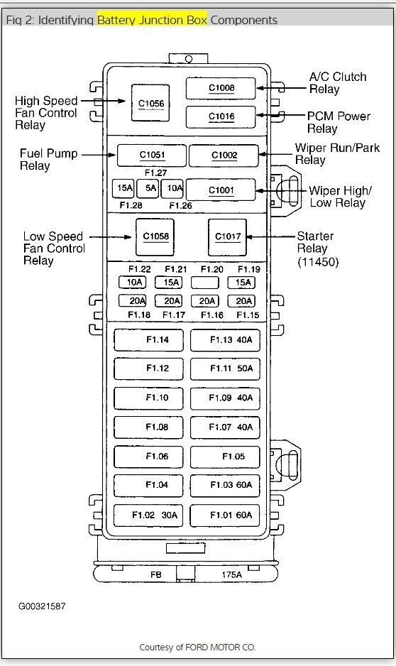 2001 taurus fuse box location  wiring diagrams options