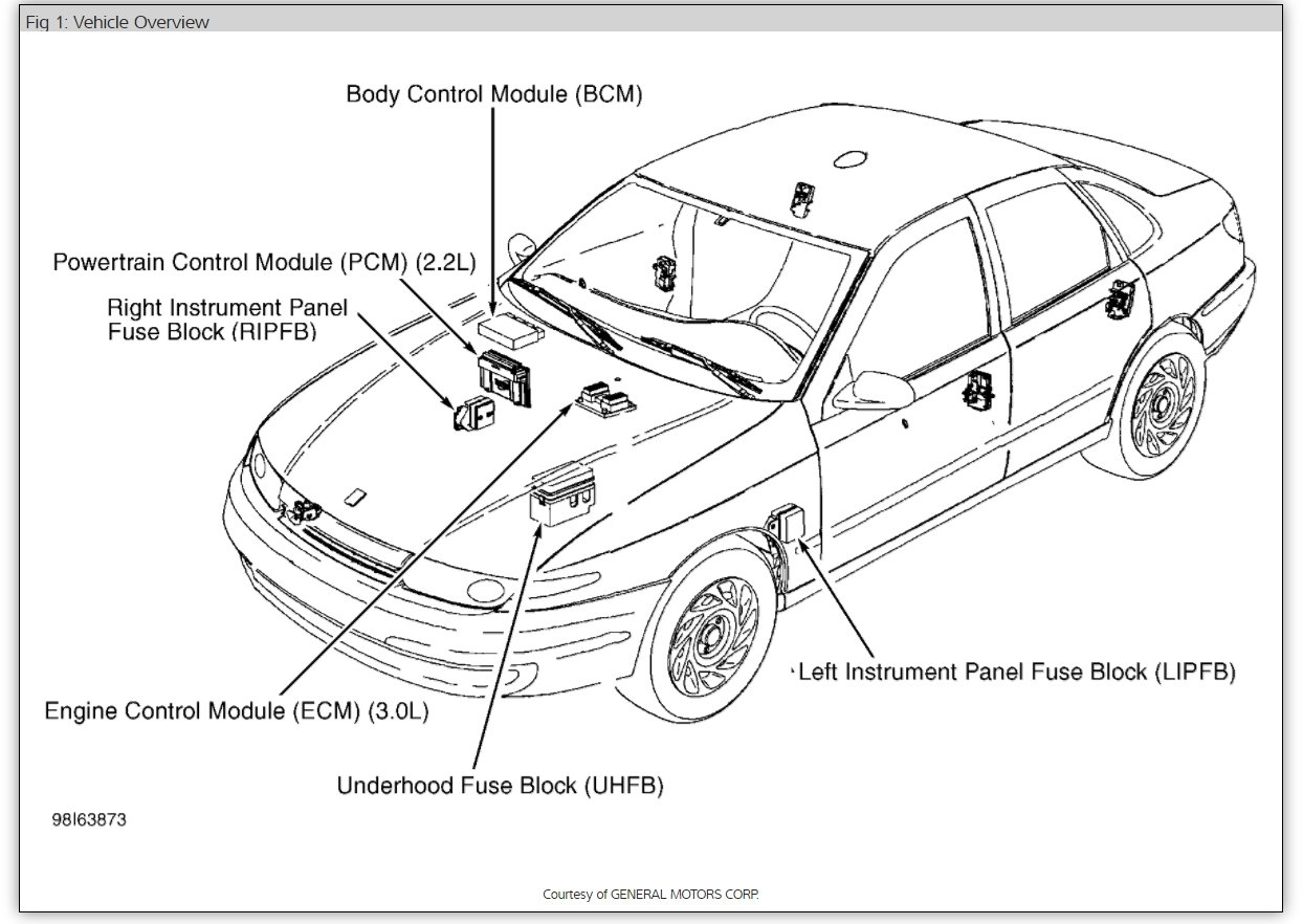 Fuse Box Diagram Electrical Problem 6 Cyl Front Wheel Drive