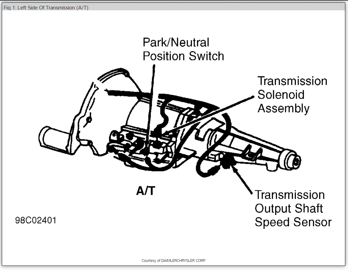 Dodge Ram Starter Solenoid Location