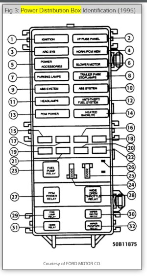 Dash Light Fuse: 1995 Ford Ranger No Dash Lights  Where