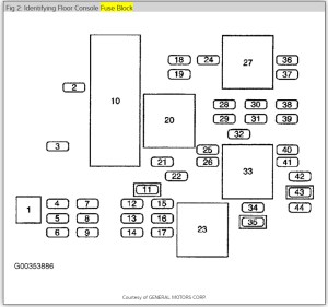 2006 Buick Rendezvous Fuse Diagram | Wiring Library
