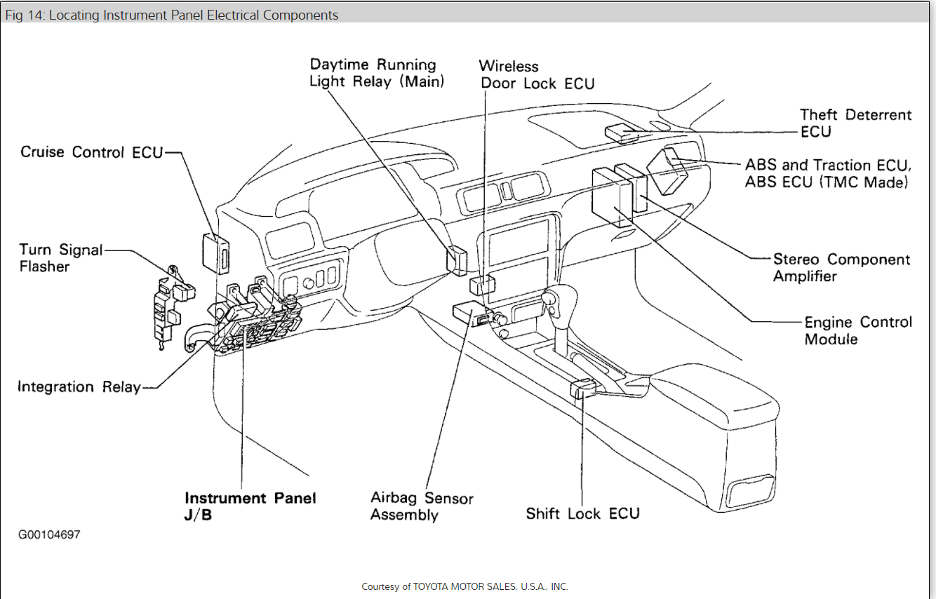 Toyota Highlander Fuse Box Location