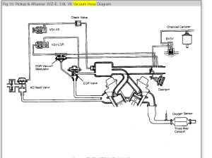 Where Are the Vacuum Hose Route Diagram?