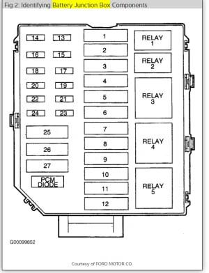 Need Fuse Box Diagram: Need Fuse Box Diagram 99 Lincoln
