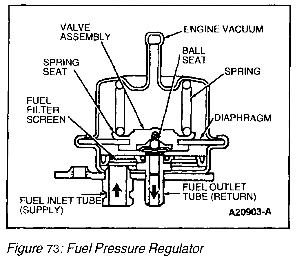 Starting Problems And High Fuel Pressure My Car Won T