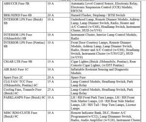 Oldsmobile 98 Fuse Box | Online Wiring Diagram
