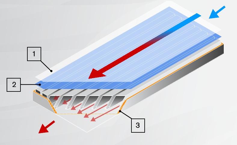 panneau thermique 2ECOS SOLAR