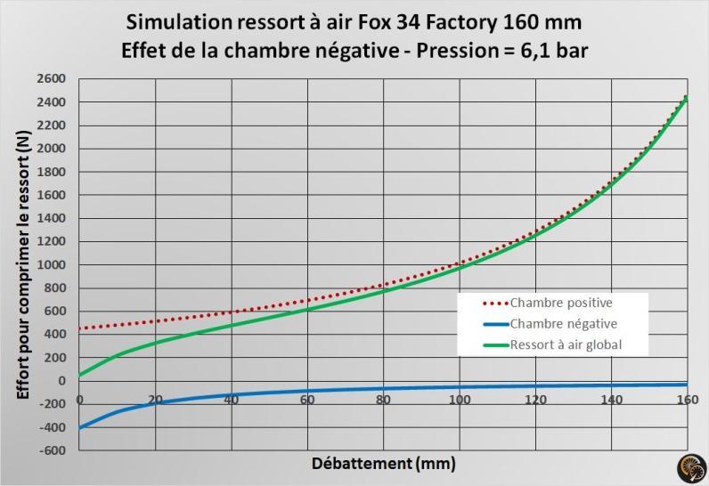 FOX34_ressort_air_impact_chambre_négative